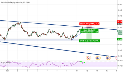 AUDJPY: Channel continuation on AUDJPY