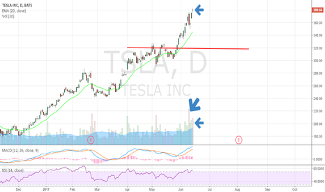 TSLA: Reversal candle with big two distribution days
