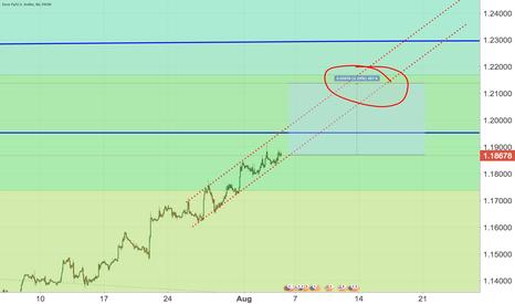 EURUSD: EURUSD long until 1.21xx