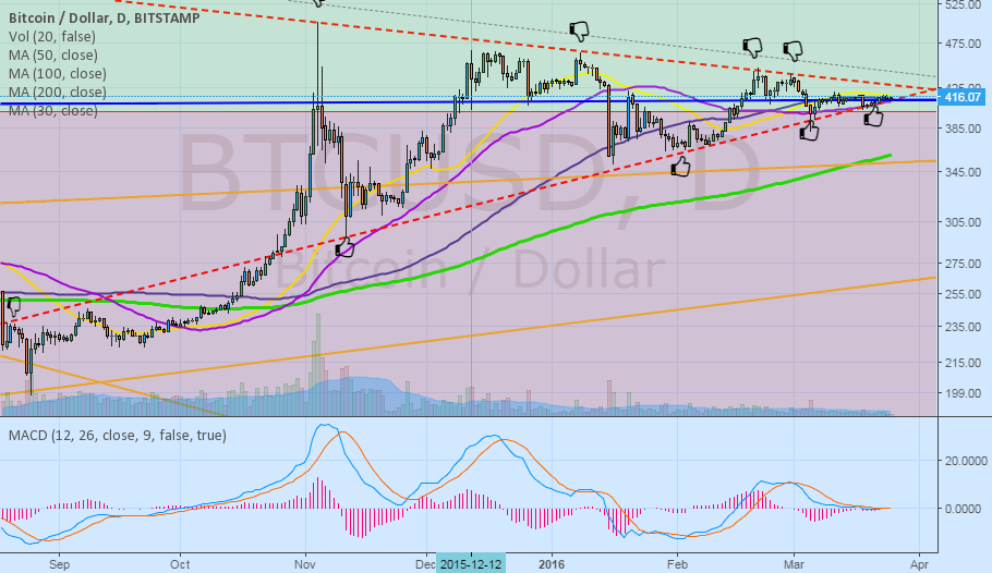 BTC USD--The Coiled spring