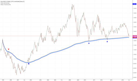EURUSD: EU loves that 15 year old band