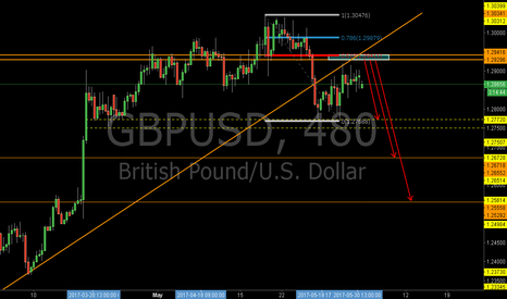 GBPUSD: GBPUSD: Sell at the 0.618RET and the Resistance Zone