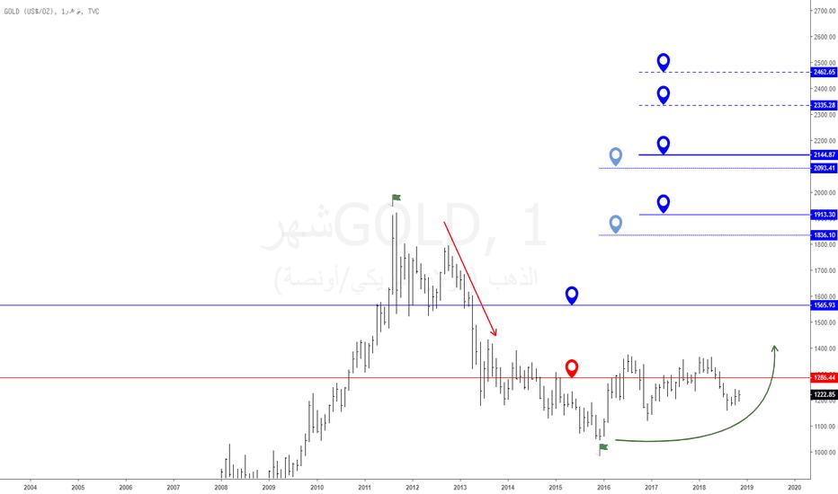 GOLD: الذهب : على الفاصل الشهري