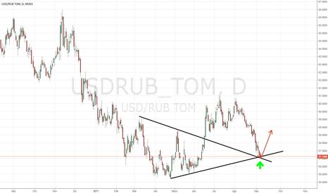 USDRUB_TOM: ¿El Rublo está subiendo?