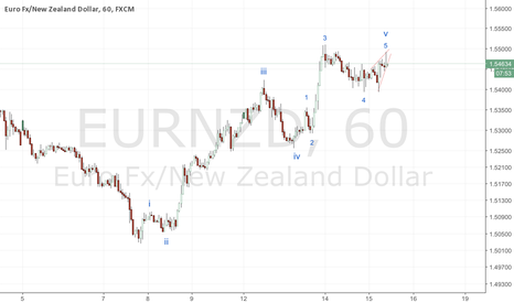 EURNZD: EURNZD fifth of the fifth failed