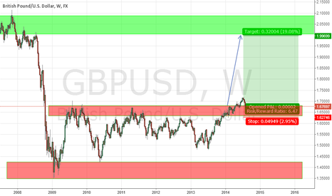 GBPUSD: long in gbpusd