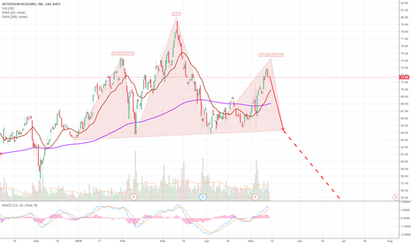ATVI: ATVI may be forming a big head and shoulders pattern