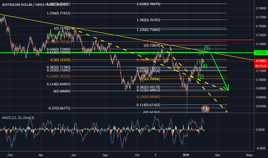 AUDCHF: sell limit aud chf
