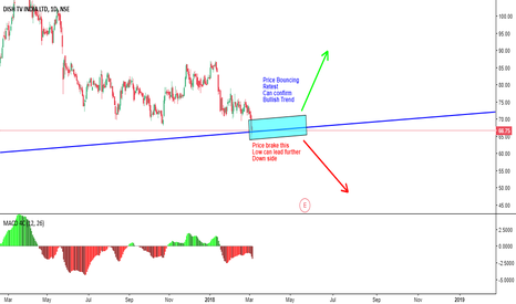 DISHTV: Wait for Trend Confirmation before entering the trade