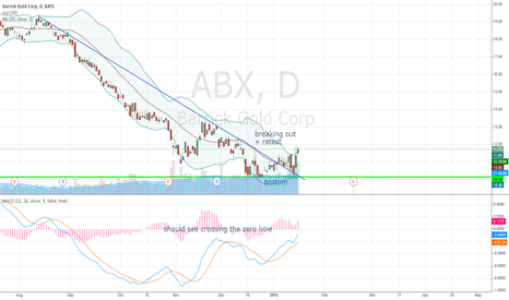 ABX: Barrick Gold Daily ABX