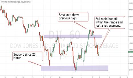 DJI: Dow Jones- just sideways since 23 Mar