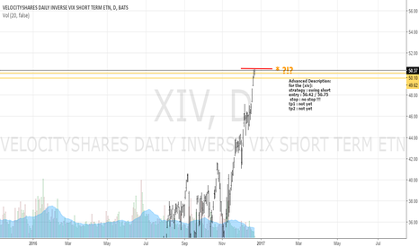 XIV: XIV Going for a BIG SHORT!