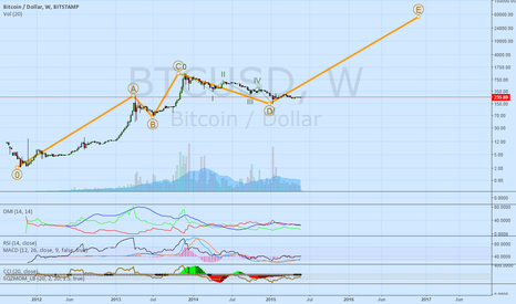 BTCUSD: I KNOW THIS IS FAR FETCHED, BUT IS IT LIKELY? BITCOIN TO 60K