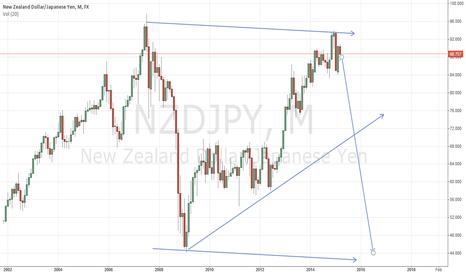 NZDJPY: NZDJPY has made the top!