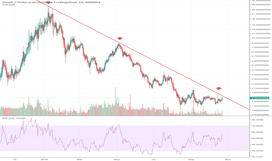 STRATUSD: 4th Time Lucky for Stratis? We've got a live one!