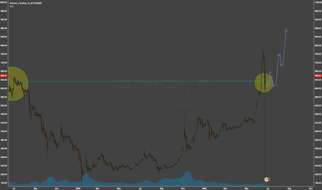 BTCUSD: BTC Summer consolidation then Fall Moon