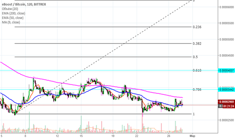 EBSTBTC: EBOOST (EBST) SHORT TERM