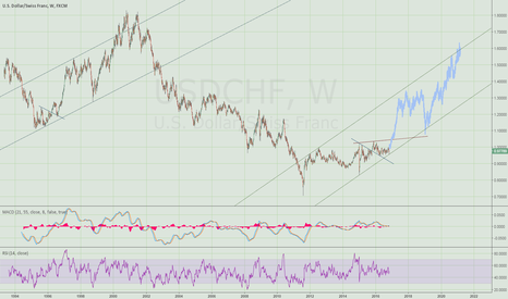 USDCHF: Swissie ready to break out of trading range?