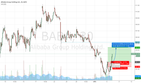 BABA: BABA Rallying off 30 min double bottom