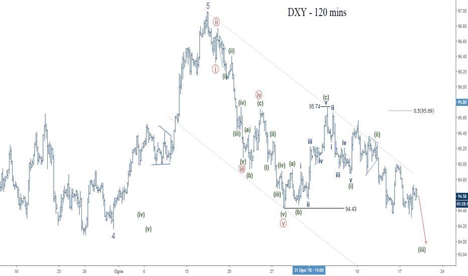 DXY: Dollar indeks - Jangkaan meneruskan penurunan