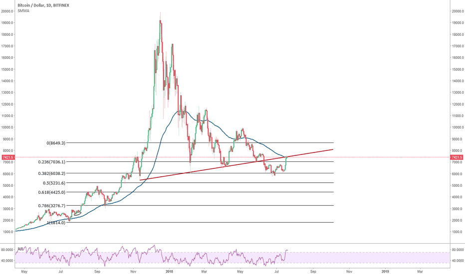 BTCUSD: Bitcoin : Squeezed between a resistance and the 50Smma