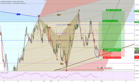 AUDUSD: UC, was rejected and going Up