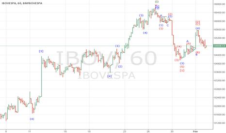 IBOV: Atualização cenário de baixa