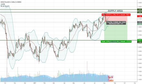 GBPUSD: Technical Analysis on GBP/USD 14/8/17