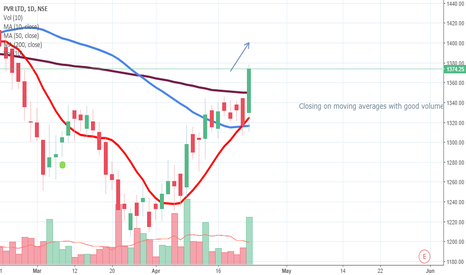 PVR: PVR - Short term trend - Bullish