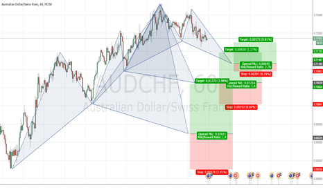AUDCHF: AUDCHF Three patterns