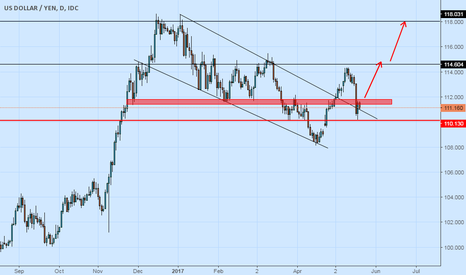 USDJPY: Usdjpy clearly retest done and 50% inside bar