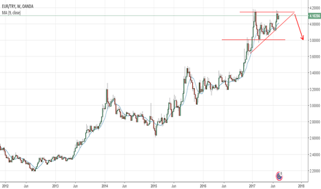 EURTRY: EURTRY MY THOUGHTS