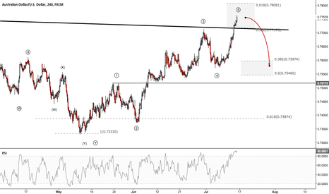 AUDUSD: AUDUSD - To buy or to sell?