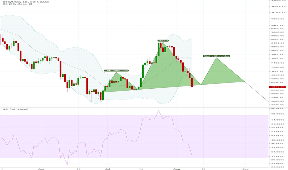 BTCUSD: BTC USD forming head and shoulder