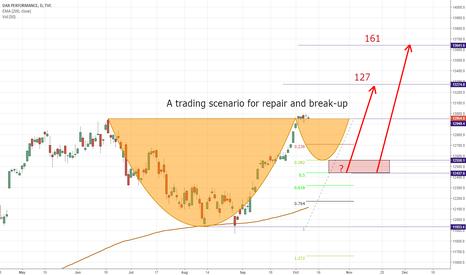DAX: A trading scenario for repair and break-up