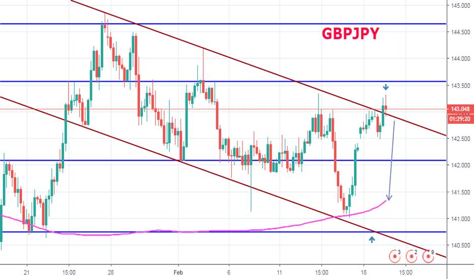GBPJPY: GBPJPY Bull Trap - MarketView del 19 Febbraio 2019