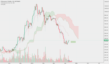 ETHUSD: $eth what could go wrong