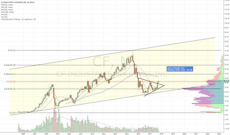 CF: Huge Sym triangle b/o. Retest and over .50 fib
