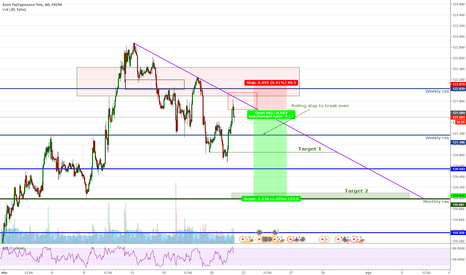 EURJPY: EURJPY 1H - Continuing bearish