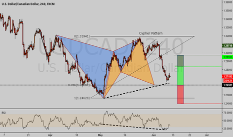 USDCAD: USDCAD potential long opportunity.