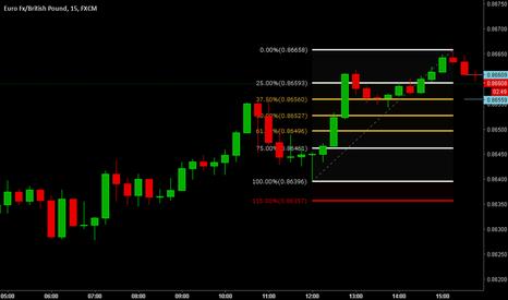 EURGBP: Pull Back 15 Minute Chart