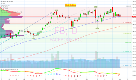FB: Green to red, lost 50day.