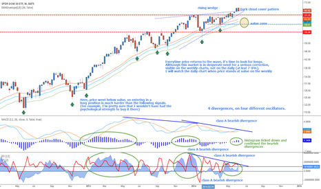 DIA: Dow - bearish divergences finnaly confirmed