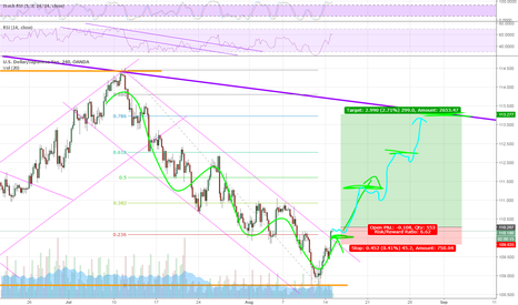 USDJPY: Do you see the channels in yellow?