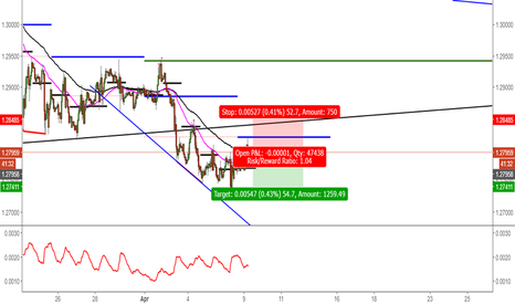 USDCAD: Bearish Usd/Cad 1hr