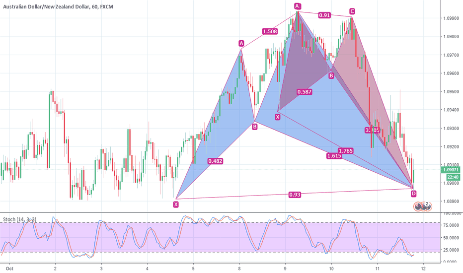 AUDNZD: AUDNZD, H1 Bullish pattern confirmed