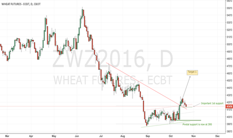 ZWZ2016: CBoT wheat continuous long play