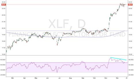 XLF: Bearish US Financials $XLF $KRE