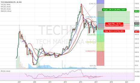 TECHM: TECHM Long - Monthly - 26th Feb 2017