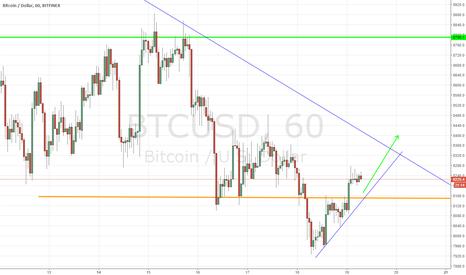 BTCUSD: BTCUSD, Bitcoin / Dollar, Buy